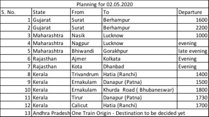 shramik special train route schedule